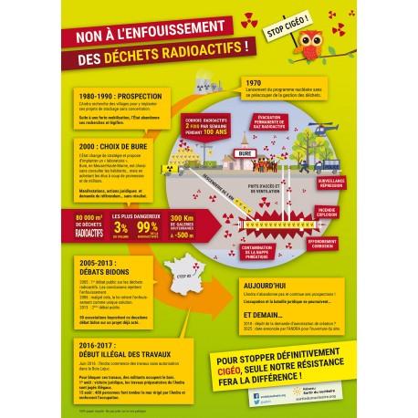 """Affichette infographie """"Stop CIGÉO !"""""""